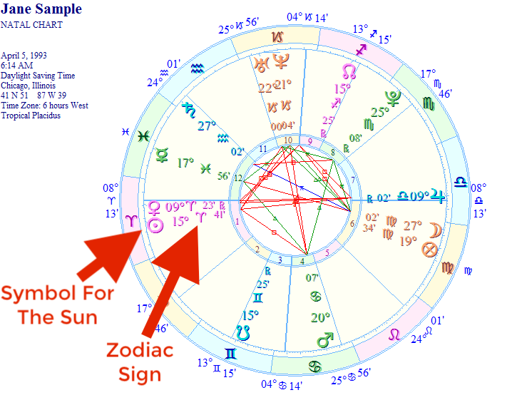 Free birth chart sample